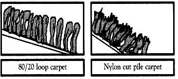 Loop & Cut Pile Diagram